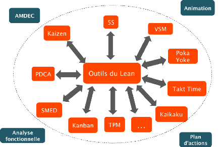 Lean Thinking Lean Management